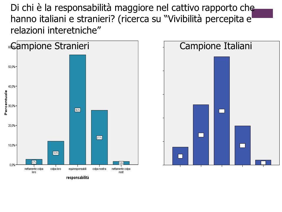 Graf. 108 Responsabilità – campione stranieri Di chi è la responsabilità maggiore nel cattivo rapporto che hanno italiani e stranieri? (ricerca su Viv