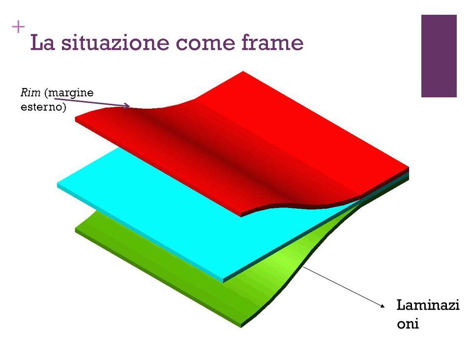 + La situazione come frame Laminazi oni Rim (margine esterno)