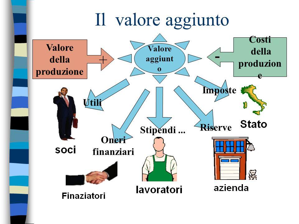 Il valore aggiunto Valore aggiunt o Valore della produzione + Costi della produzion e - Utili Oneri finanziari Stipendi... Riserve Imposte