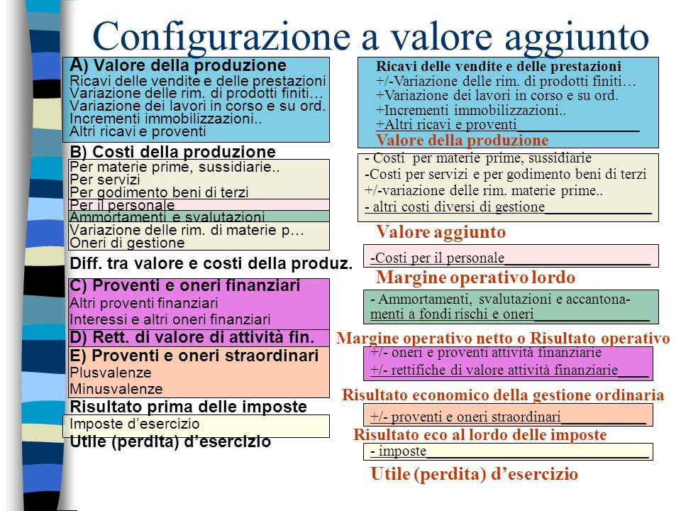 Configurazione a valore aggiunto Ricavi delle vendite e delle prestazioni +/-Variazione delle rim. di prodotti finiti… +Variazione dei lavori in corso
