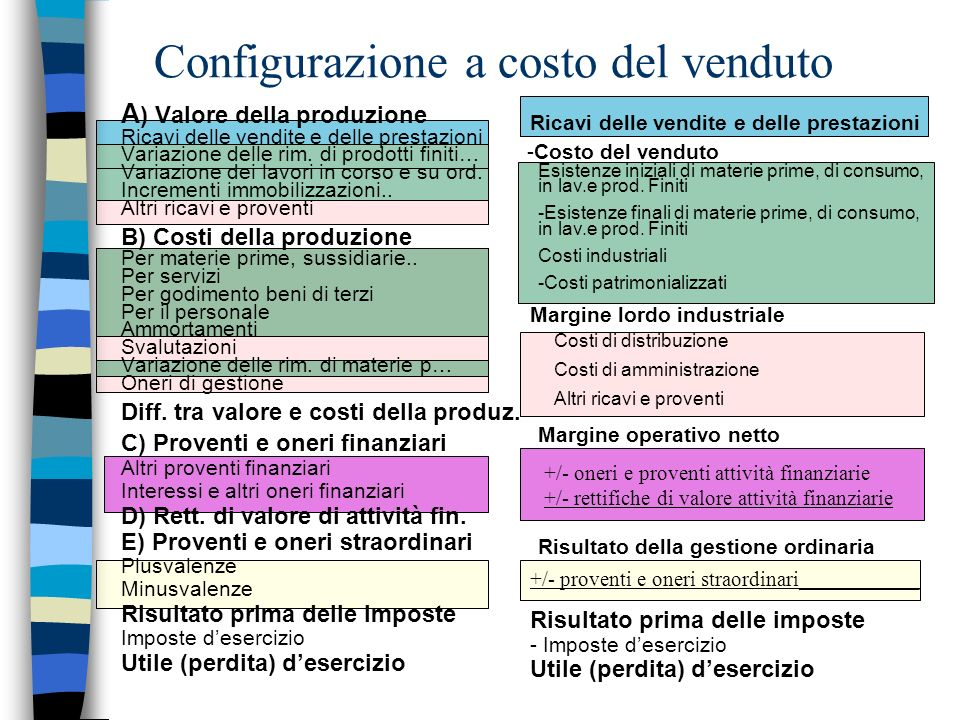 Metodi di analisi di bilancio n Esistono 3 metodo che si completano e integrano: –Analisi strutturale Si verifica il grado di equilibrio della struttura patrimoniale e finanziaria.