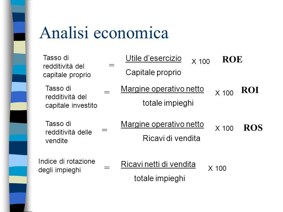 Analisi economica Tasso di redditività del capitale proprio = Utile desercizio Capitale proprio X 100 Tasso di redditività del capitale investito = Ma