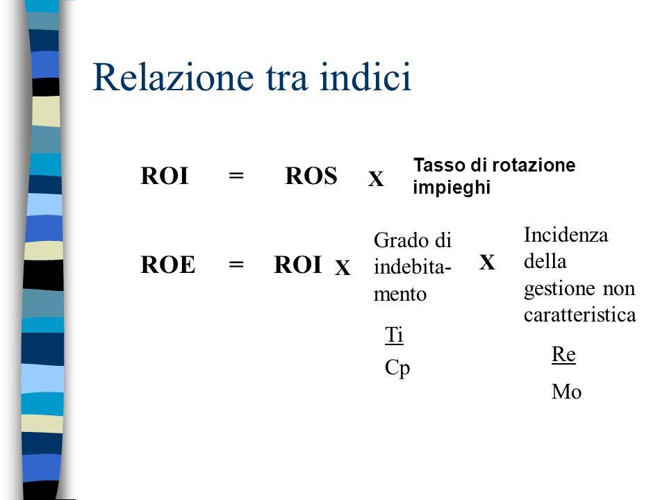 Relazione tra indici ROI= ROS X Tasso di rotazione impieghi ROE= ROI X Grado di indebita- mento X Incidenza della gestione non caratteristica Ti Cp Re