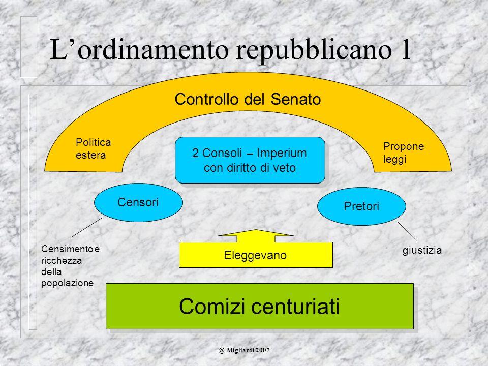 @ Migliardi 2007 Lordinamento repubblicano 1 2 Consoli – Imperium con diritto di veto Comizi centuriati Eleggevano Censori Pretori Controllo del Senat