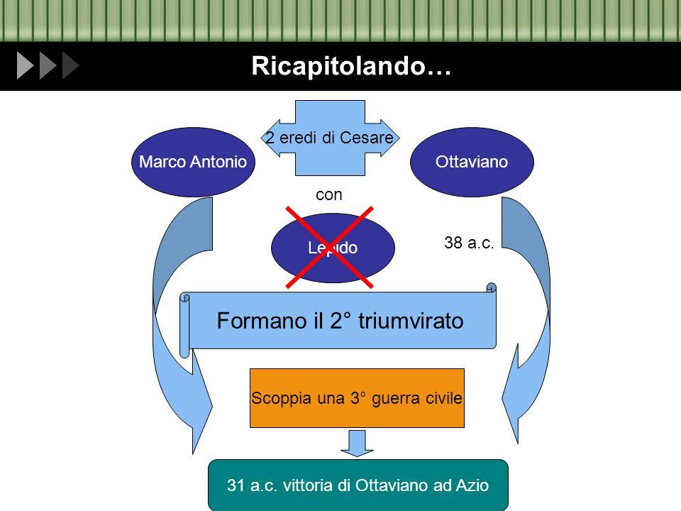 Ricapitolando… 2 eredi di Cesare Marco AntonioOttaviano con Lepido Formano il 2° triumvirato 38 a.c. Scoppia una 3° guerra civile 31 a.c. vittoria di