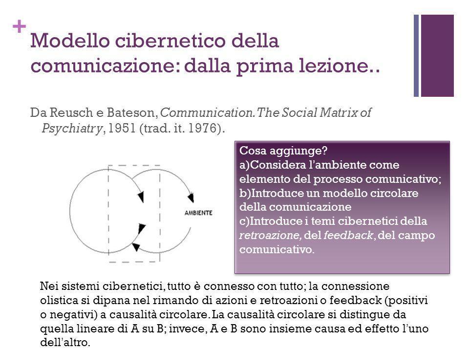 + Modello cibernetico della comunicazione: dalla prima lezione.. Da Reusch e Bateson, Communication. The Social Matrix of Psychiatry, 1951 (trad. it.