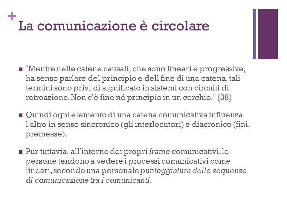 + La comunicazione è circolare Mentre nelle catene causali, che sono lineari e progressive, ha senso parlare del principio e dell fine di una catena,