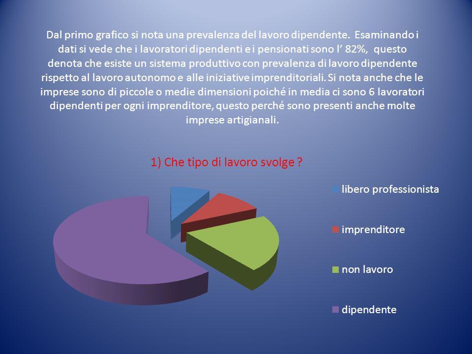 Dal primo grafico si nota una prevalenza del lavoro dipendente. Esaminando i dati si vede che i lavoratori dipendenti e i pensionati sono l 82%, quest