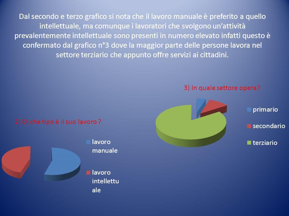 Dal secondo e terzo grafico si nota che il lavoro manuale è preferito a quello intellettuale, ma comunque i lavoratori che svolgono unattività prevale