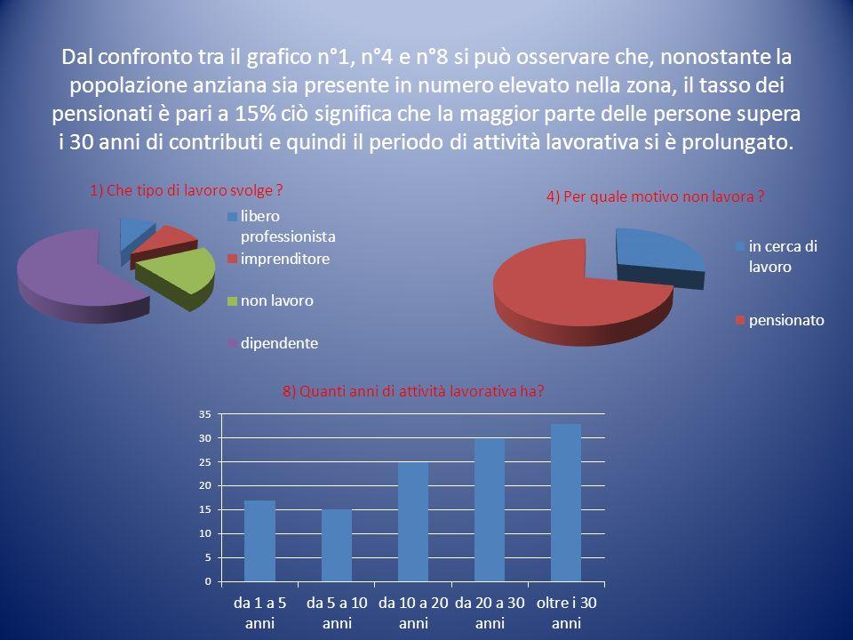 Dal confronto tra il grafico n°1, n°4 e n°8 si può osservare che, nonostante la popolazione anziana sia presente in numero elevato nella zona, il tass