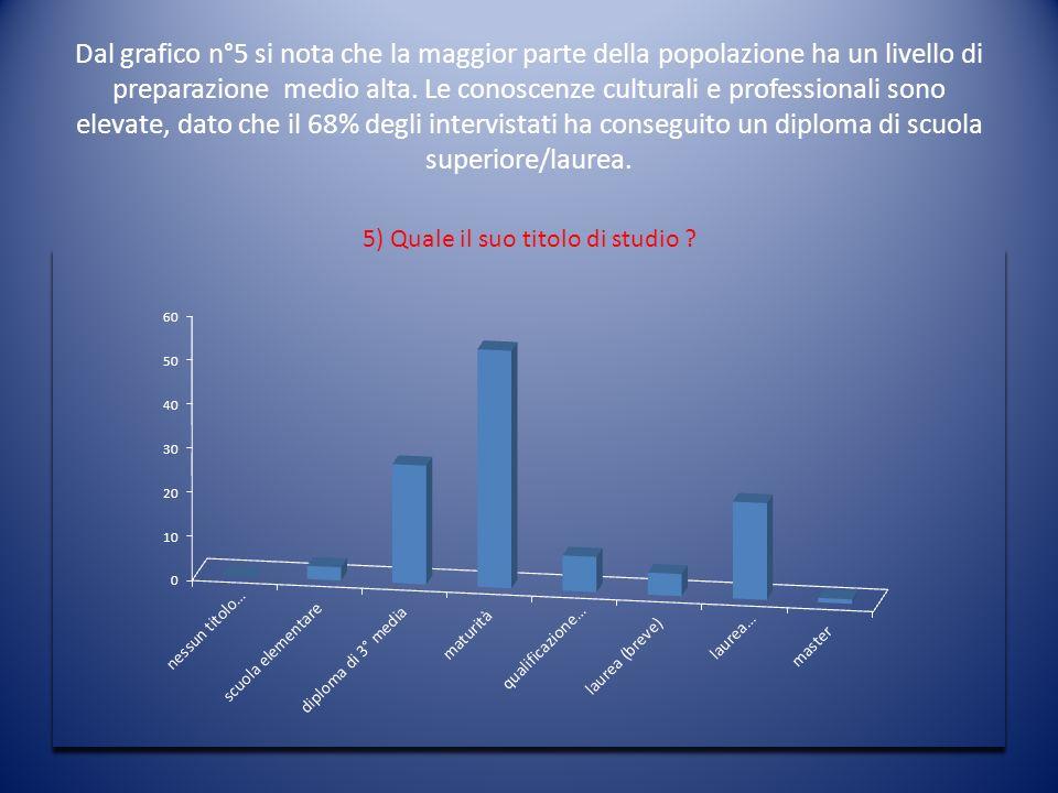 Dal grafico n°5 si nota che la maggior parte della popolazione ha un livello di preparazione medio alta. Le conoscenze culturali e professionali sono