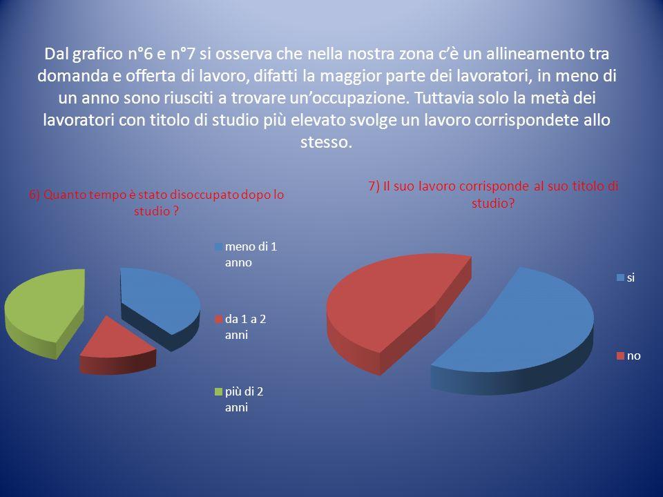 Dal grafico n°6 e n°7 si osserva che nella nostra zona cè un allineamento tra domanda e offerta di lavoro, difatti la maggior parte dei lavoratori, in