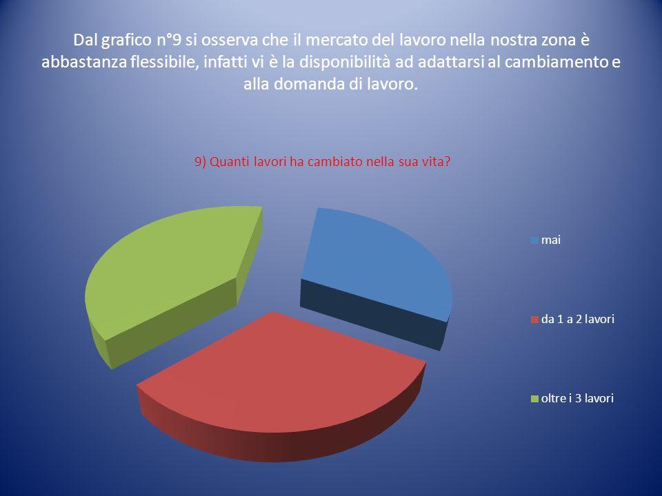 Abbiamo inferito dall analisi del grafico n°10 che la crisi presente in Italia nelle nostre aree non è cosi marcata.