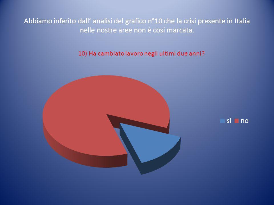 Abbiamo inferito dall analisi del grafico n°10 che la crisi presente in Italia nelle nostre aree non è cosi marcata. 10) Ha cambiato lavoro negli ulti