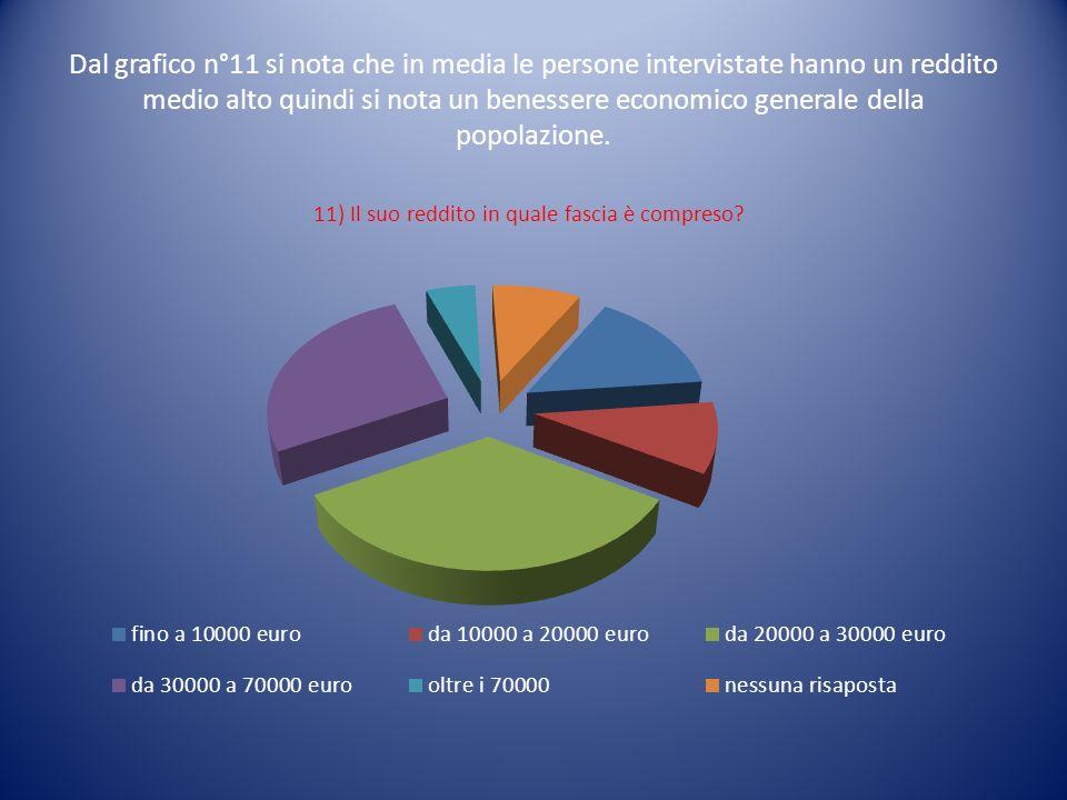 Dal grafico n°11 si nota che in media le persone intervistate hanno un reddito medio alto quindi si nota un benessere economico generale della popolaz