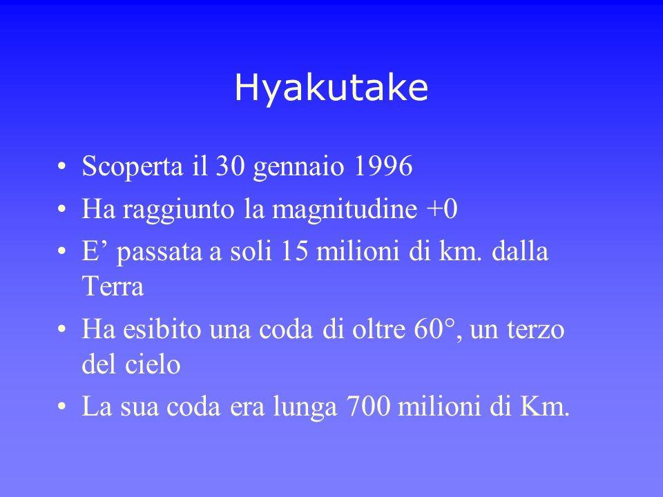 Hyakutake Scoperta il 30 gennaio 1996 Ha raggiunto la magnitudine +0 E passata a soli 15 milioni di km. dalla Terra Ha esibito una coda di oltre 60°,