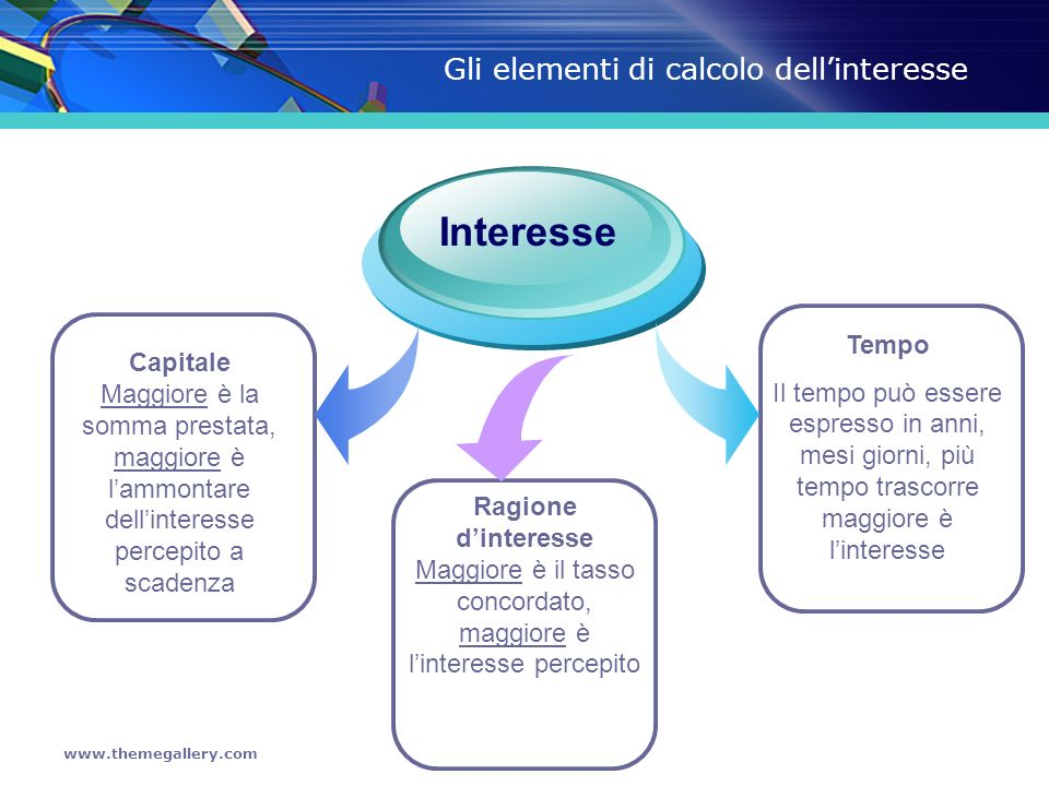 www.themegallery.com Il tempo Anni MesiGiorni I= Cxrxt 100 I= Cxrxm= 12x100 =Cxrxm= 1200 I= Cxrxg= 365x100 =Cxrxg= 36500