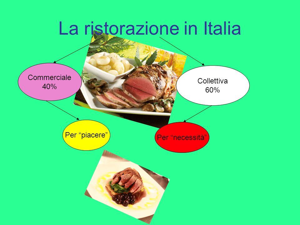 La ristorazione in Italia Commerciale 40% Collettiva 60% Per piacere Per necessità