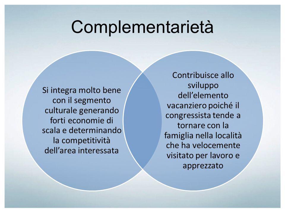 Complementarietà Si integra molto bene con il segmento culturale generando forti economie di scala e determinando la competitività dellarea interessat