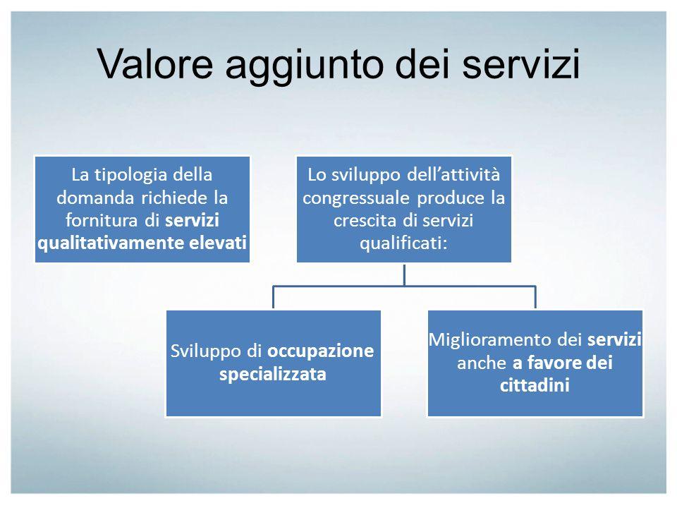 Valore aggiunto dei servizi La tipologia della domanda richiede la fornitura di servizi qualitativamente elevati Lo sviluppo dellattività congressuale