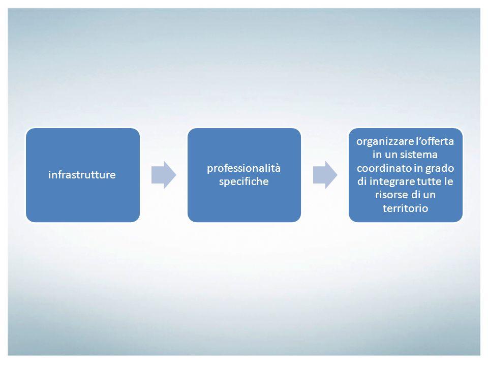 infrastrutture professionalità specifiche organizzare lofferta in un sistema coordinato in grado di integrare tutte le risorse di un territorio