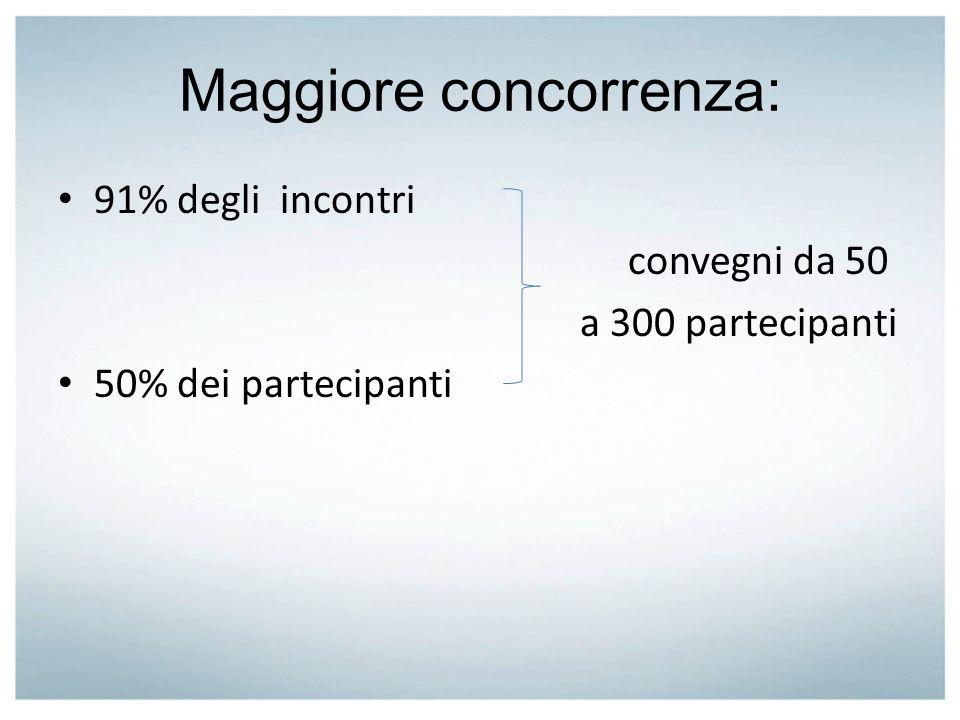 Maggiore concorrenza: 91% degli incontri convegni da 50 a 300 partecipanti 50% dei partecipanti