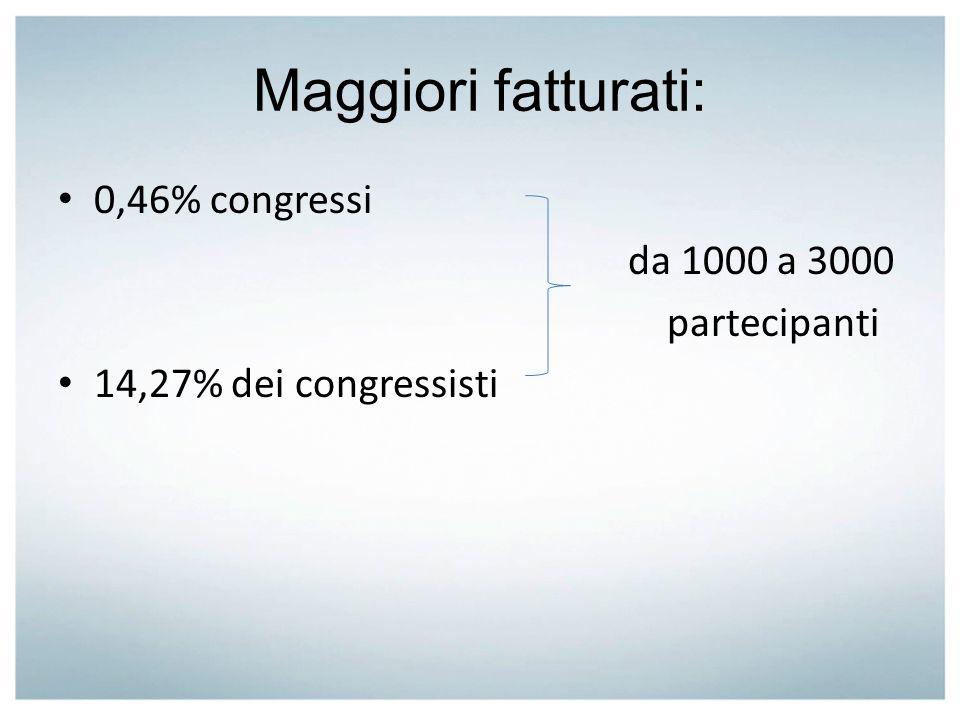 Maggiori fatturati: 0,46% congressi da 1000 a 3000 partecipanti 14,27% dei congressisti