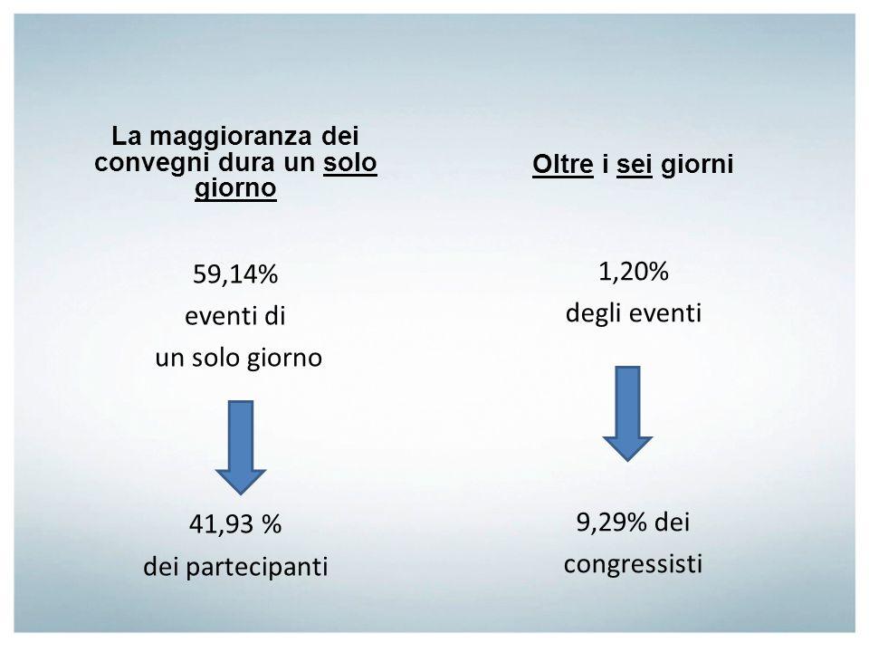 La maggioranza dei convegni dura un solo giorno 59,14% eventi di un solo giorno 41,93 % dei partecipanti Oltre i sei giorni 1,20% degli eventi 9,29% d