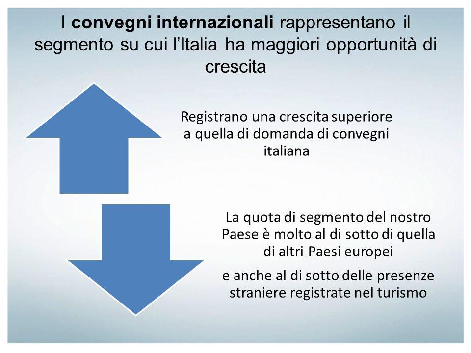 I convegni internazionali rappresentano il segmento su cui lItalia ha maggiori opportunità di crescita Registrano una crescita superiore a quella di d