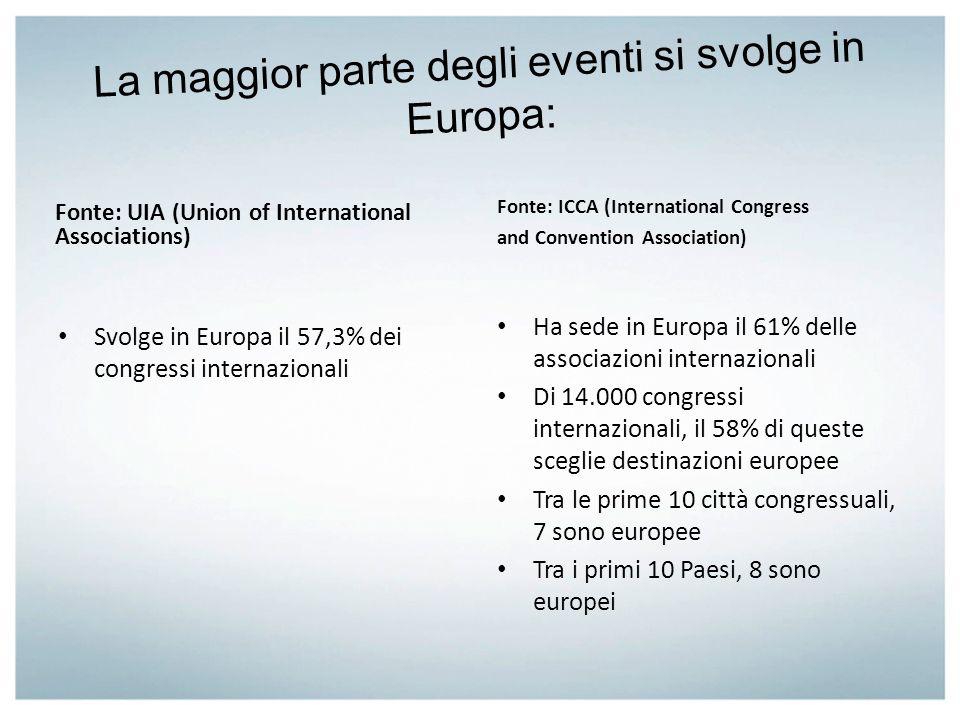 La maggior parte degli eventi si svolge in Europa: Fonte: UIA (Union of International Associations) Svolge in Europa il 57,3% dei congressi internazio