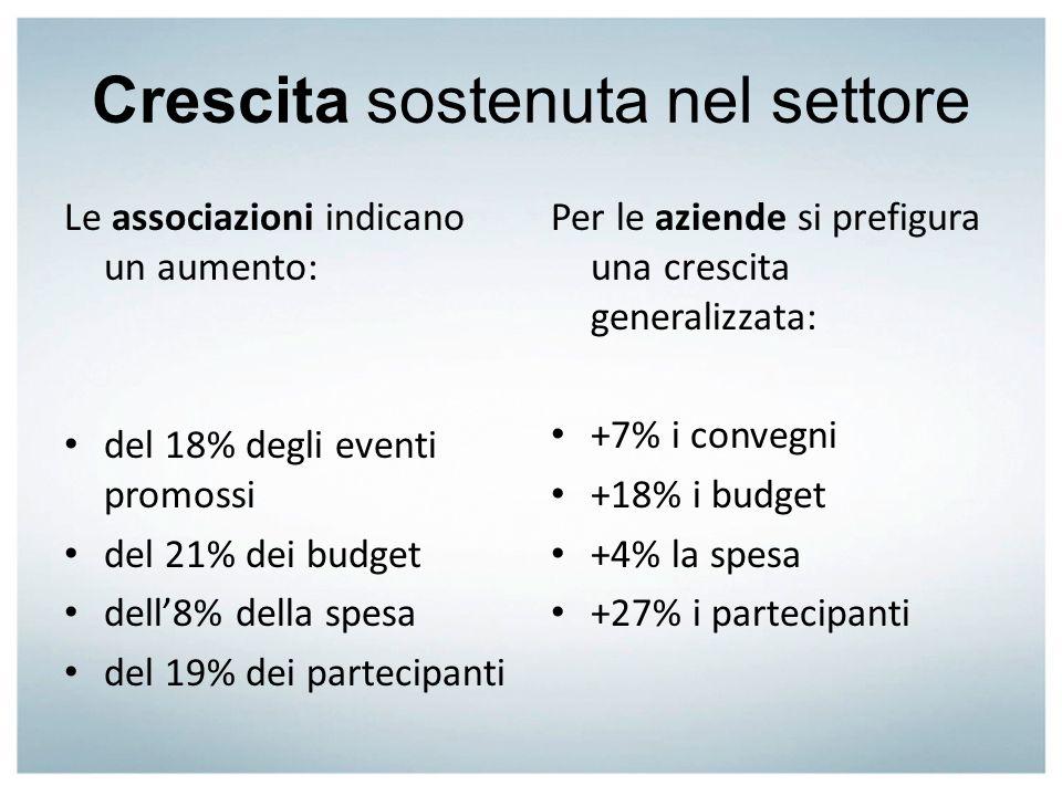 Crescita sostenuta nel settore Le associazioni indicano un aumento: del 18% degli eventi promossi del 21% dei budget dell8% della spesa del 19% dei pa