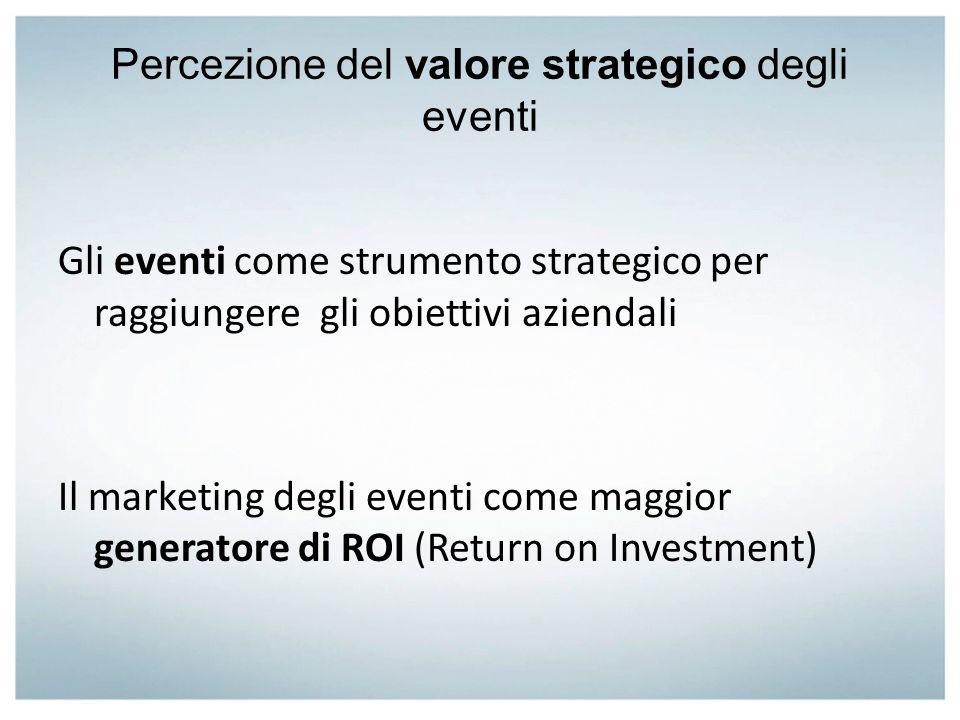 Percezione del valore strategico degli eventi Gli eventi come strumento strategico per raggiungere gli obiettivi aziendali Il marketing degli eventi c