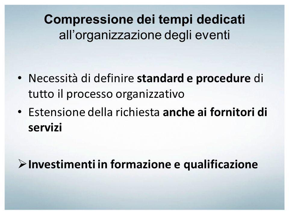 Compressione dei tempi dedicati allorganizzazione degli eventi Necessità di definire standard e procedure di tutto il processo organizzativo Estension