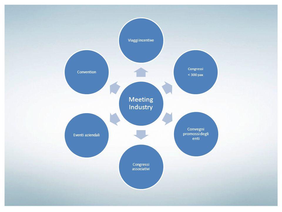 Meeting Industry Viaggi incentive Congressi < 300 pax Convegni promossi degli enti Congressi associativi Eventi aziendaliConvention