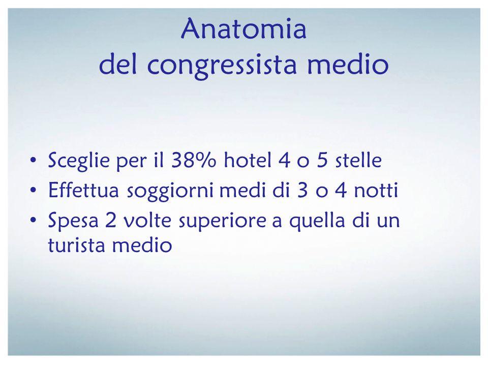 Anatomia del congressista medio Sceglie per il 38% hotel 4 o 5 stelle Effettua soggiorni medi di 3 o 4 notti Spesa 2 volte superiore a quella di un tu