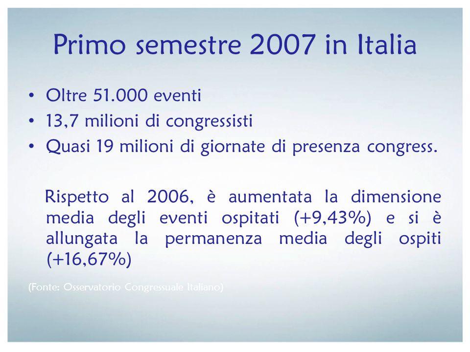 Primo semestre 2007 in Italia Oltre 51.000 eventi 13,7 milioni di congressisti Quasi 19 milioni di giornate di presenza congress. Rispetto al 2006, è