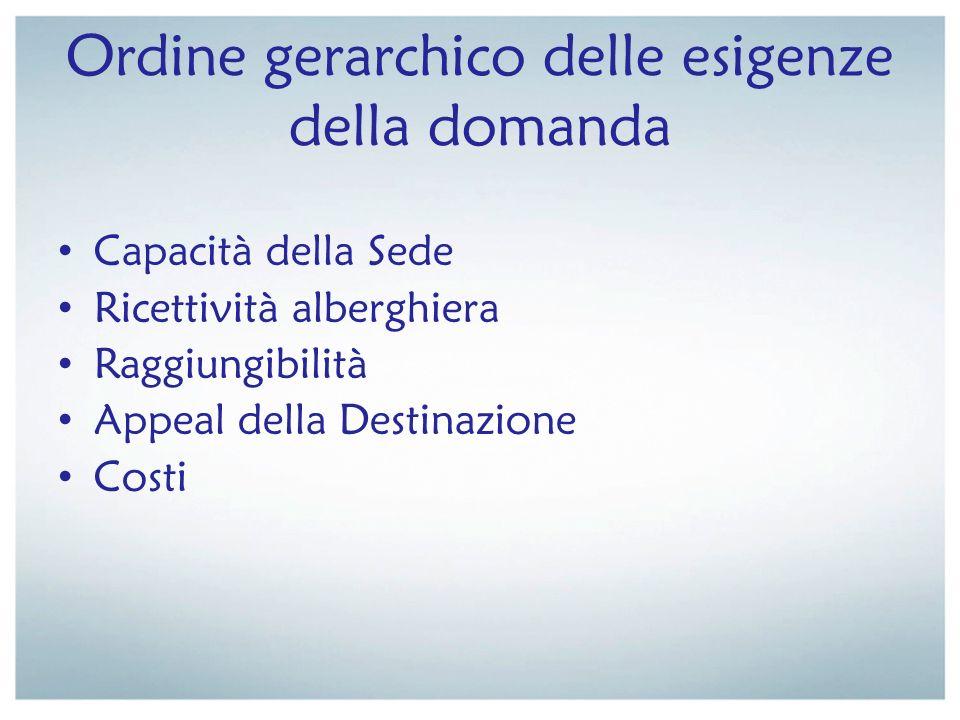 Ordine gerarchico delle esigenze della domanda Capacità della Sede Ricettività alberghiera Raggiungibilità Appeal della Destinazione Costi