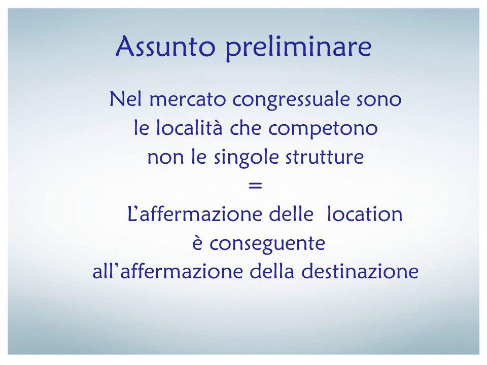 Assunto preliminare Nel mercato congressuale sono le località che competono non le singole strutture = Laffermazione delle location è conseguente alla