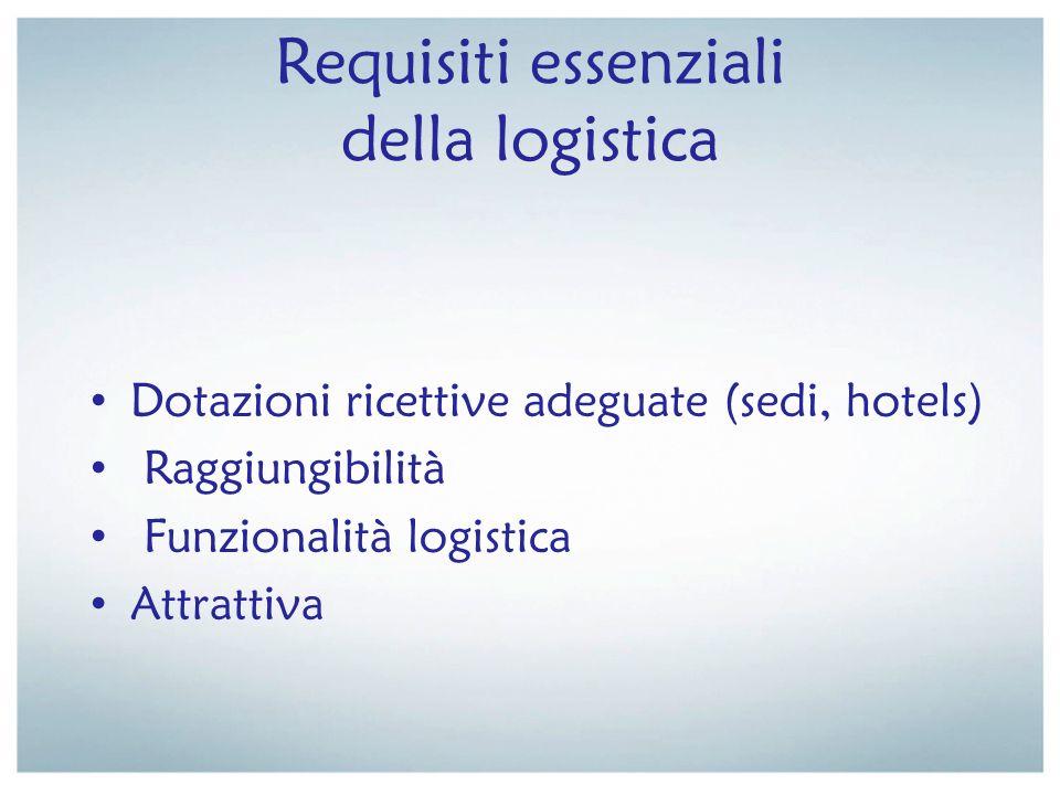Requisiti essenziali della logistica Dotazioni ricettive adeguate (sedi, hotels) Raggiungibilità Funzionalità logistica Attrattiva