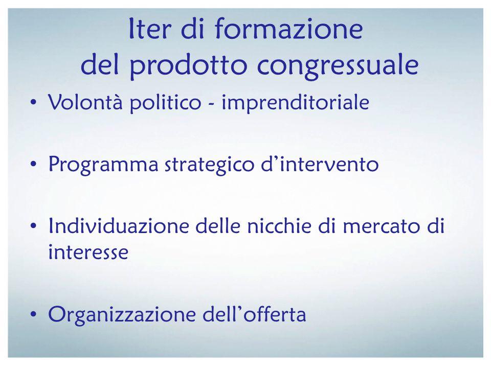 Iter di formazione del prodotto congressuale Volontà politico - imprenditoriale Programma strategico dintervento Individuazione delle nicchie di merca