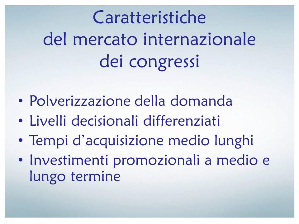 Caratteristiche del mercato internazionale dei congressi Polverizzazione della domanda Livelli decisionali differenziati Tempi dacquisizione medio lun