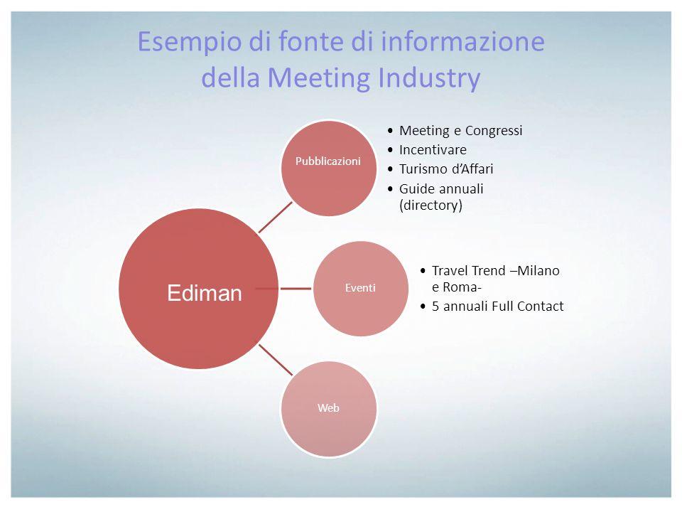 Esempio di fonte di informazione della Meeting Industry Pubblicazioni Meeting e Congressi Incentivare Turismo dAffari Guide annuali (directory) Eventi