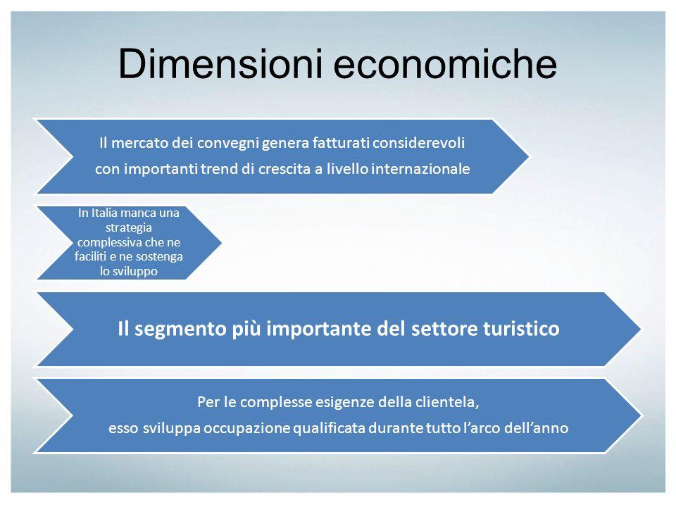 Dimensioni economiche Il mercato dei convegni genera fatturati considerevoli con importanti trend di crescita a livello internazionale In Italia manca