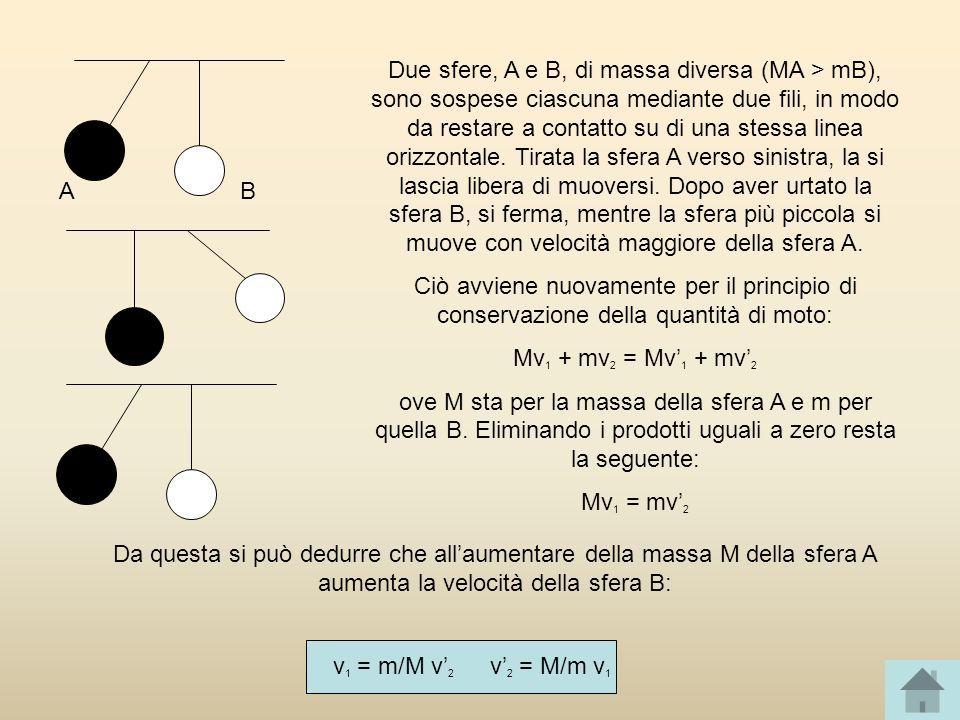 Due sfere, A e B, di massa diversa (MA > mB), sono sospese ciascuna mediante due fili, in modo da restare a contatto su di una stessa linea orizzontal