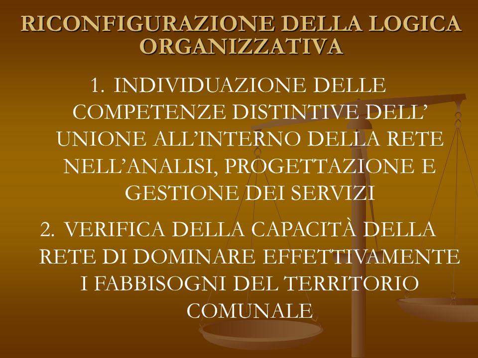 RICONFIGURAZIONE DELLA LOGICA ORGANIZZATIVA 1.INDIVIDUAZIONE DELLE COMPETENZE DISTINTIVE DELL UNIONE ALLINTERNO DELLA RETE NELLANALISI, PROGETTAZIONE E GESTIONE DEI SERVIZI 2.VERIFICA DELLA CAPACITÀ DELLA RETE DI DOMINARE EFFETTIVAMENTE I FABBISOGNI DEL TERRITORIO COMUNALE