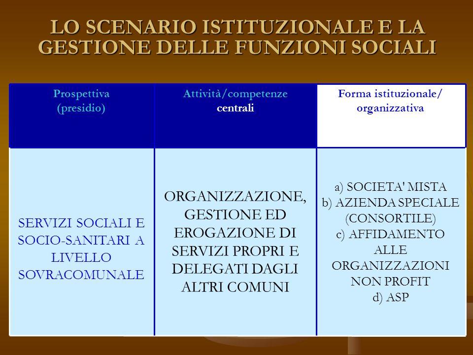 LO SCENARIO ISTITUZIONALE E LA GESTIONE DELLE FUNZIONI SOCIALI a) SOCIETA MISTA b) AZIENDA SPECIALE (CONSORTILE) c) AFFIDAMENTO ALLE ORGANIZZAZIONI NON PROFIT d) ASP ORGANIZZAZIONE, GESTIONE ED EROGAZIONE DI SERVIZI PROPRI E DELEGATI DAGLI ALTRI COMUNI SERVIZI SOCIALI E SOCIO-SANITARI A LIVELLO SOVRACOMUNALE Forma istituzionale/ organizzativa Attività/competenze centrali Prospettiva (presidio)
