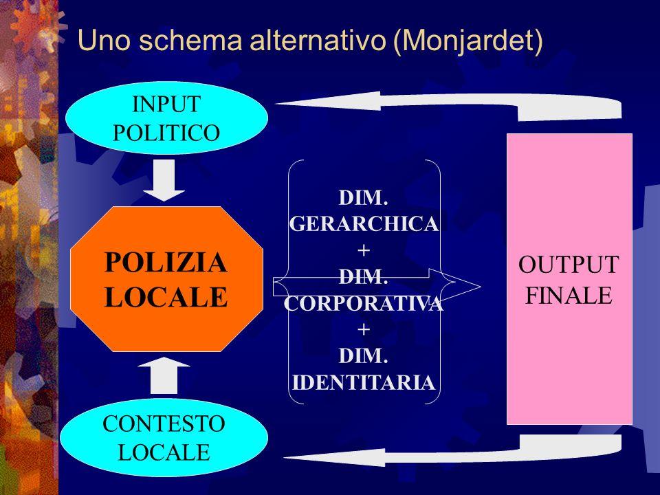 POLIZIA LOCALE Uno schema alternativo (Monjardet) INPUT POLITICO CONTESTO LOCALE DIM.