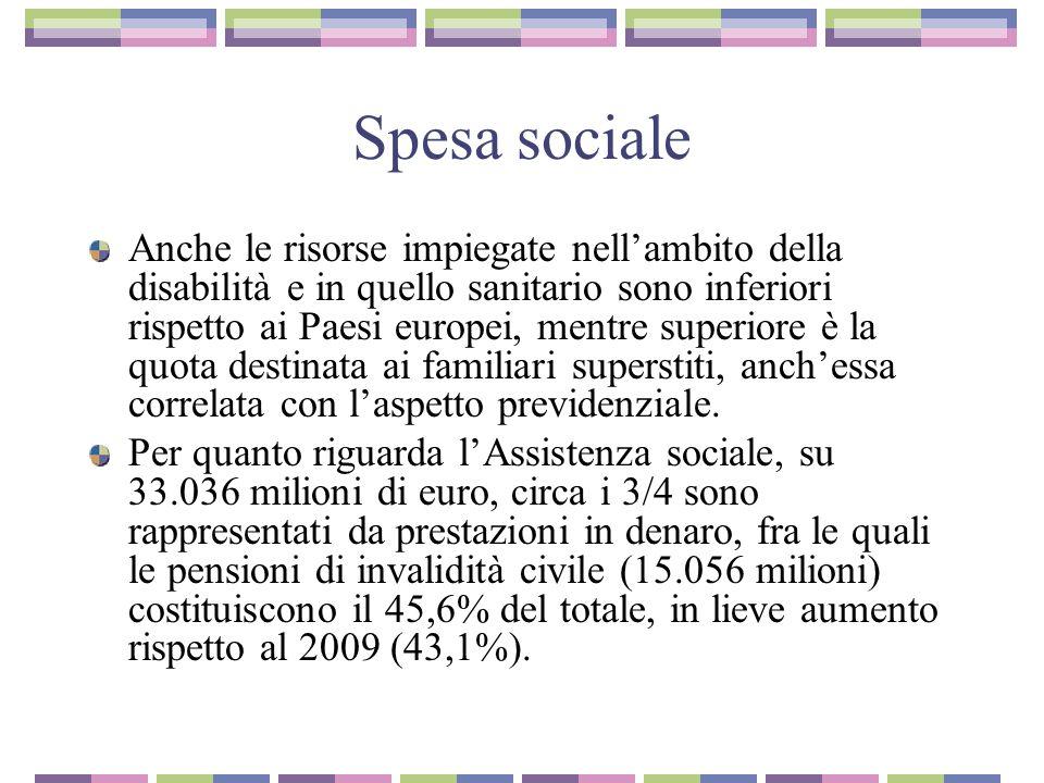 Spesa sociale Anche le risorse impiegate nellambito della disabilità e in quello sanitario sono inferiori rispetto ai Paesi europei, mentre superiore
