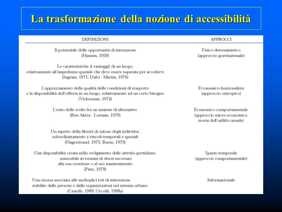 La trasformazione della nozione di accessibilità