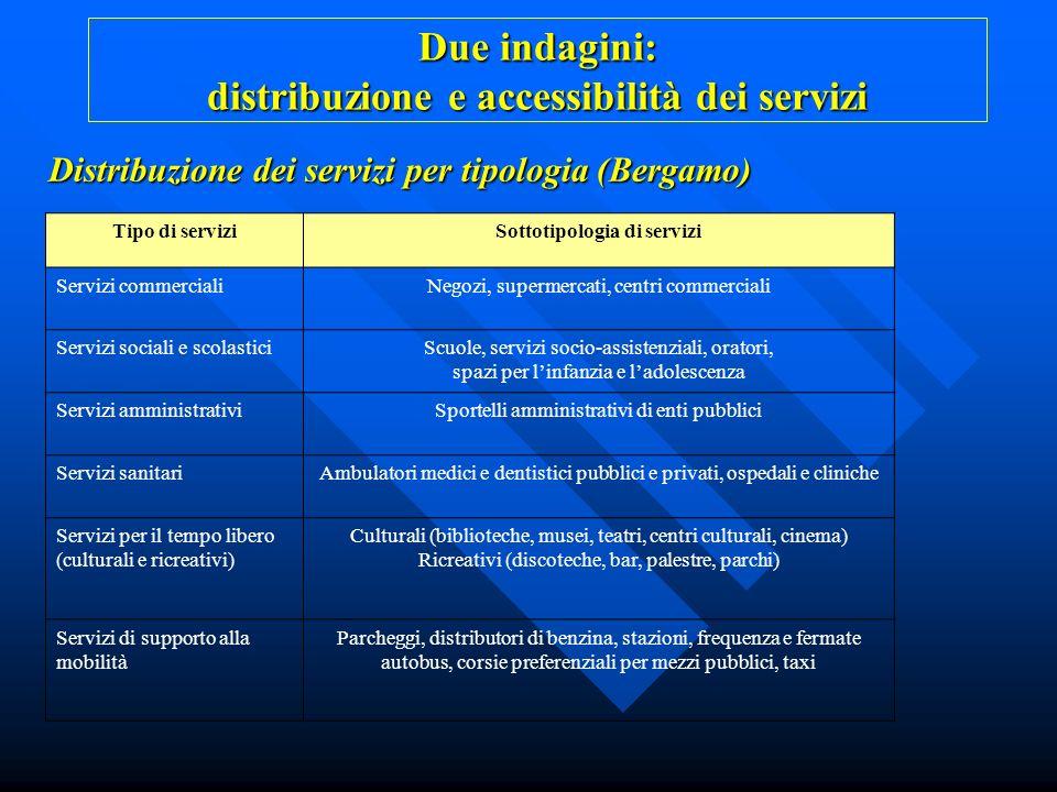 Distribuzione dei servizi per tipologia (Bergamo) Tipo di serviziSottotipologia di servizi Servizi commercialiNegozi, supermercati, centri commerciali